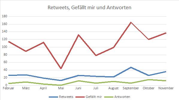 Diagramm 2: Häufigkeiten von Retweets, Likes und Antworten auf Tweets des Accounts @UniBielefeld50 zwischen Mitte Februar und Ende November 2019 (erstellt von Gianna Mai auf Basis der Daten von Twitteranalytics, Bielefeld 2019)
