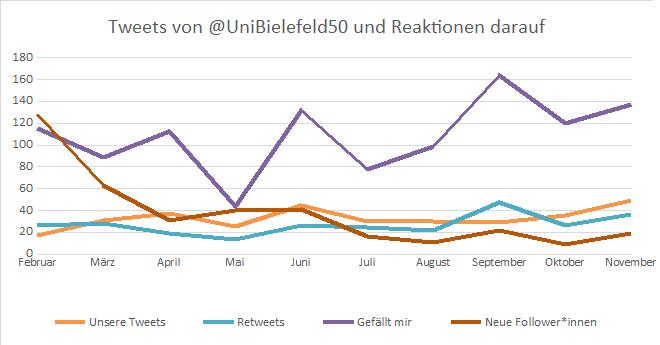 Diagramm 3: Reaktionen auf Tweets von @UniBielefeld50 zwischen Mitte Februar und Ende November 2019 (erstellt von Gianna Mai auf Basis der Daten von Twitteranalytics, Bielefeld 2019)